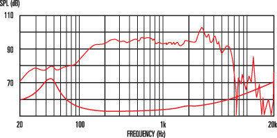 Celestion BN10-200X