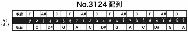 Tombo 3124 A#