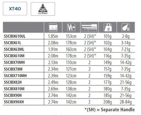 Shimano Scimitar BX Spin 78 M 2,34 m 7-35 g