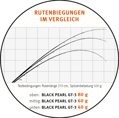 Sportex Black Pearl GT-3 Ultra Light 210cm 2-8g