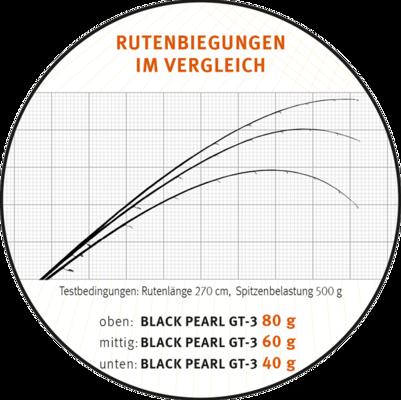 Sportex Black Pearl GT-3 270cm 20g