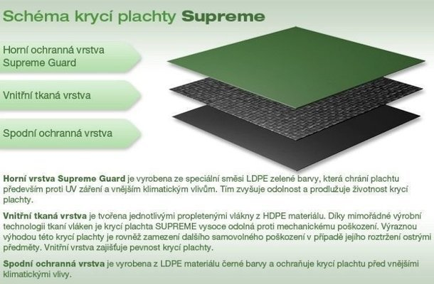 Marimex Sheet Cover Ring For Supreme 4,57 m